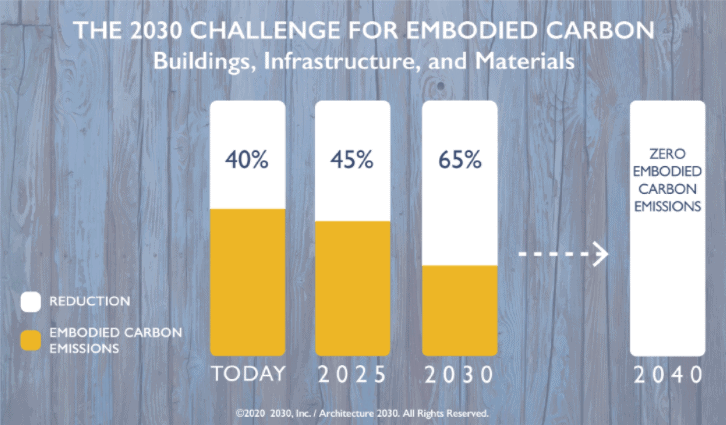 embodied carbon 2030 challenge