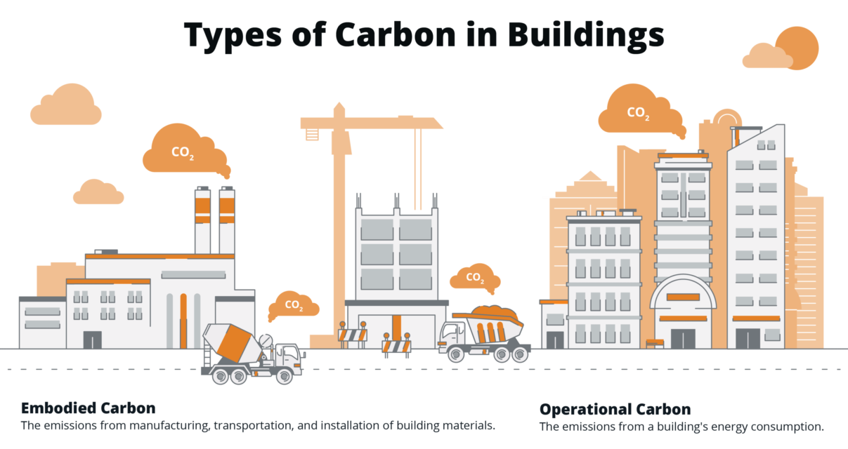 Embodied carbon in building